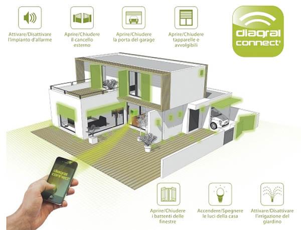 Antifurto casa gestibile da iphone e android impianto - Antifurto fatto in casa ...
